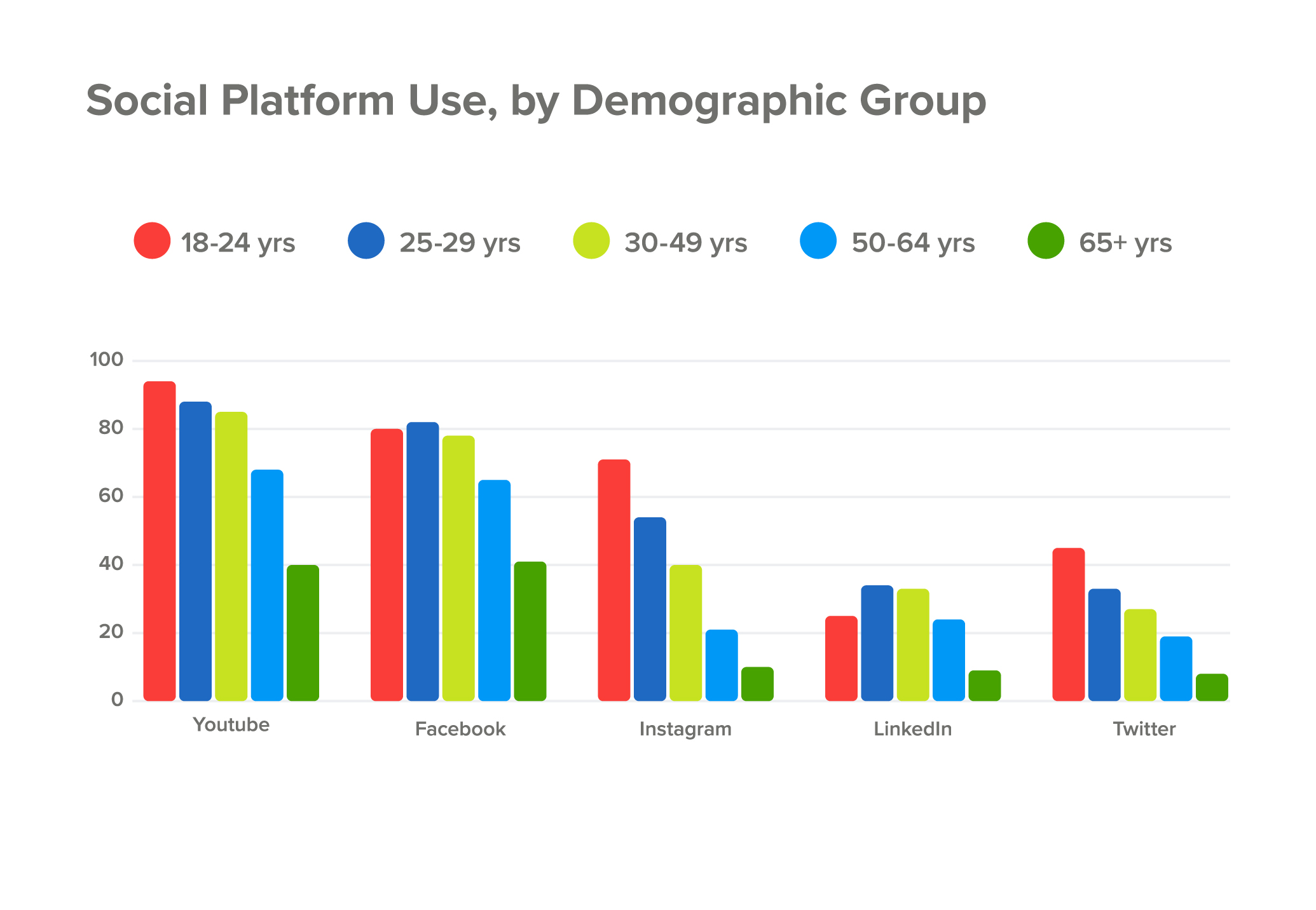 oSocial media usage, by demographic group