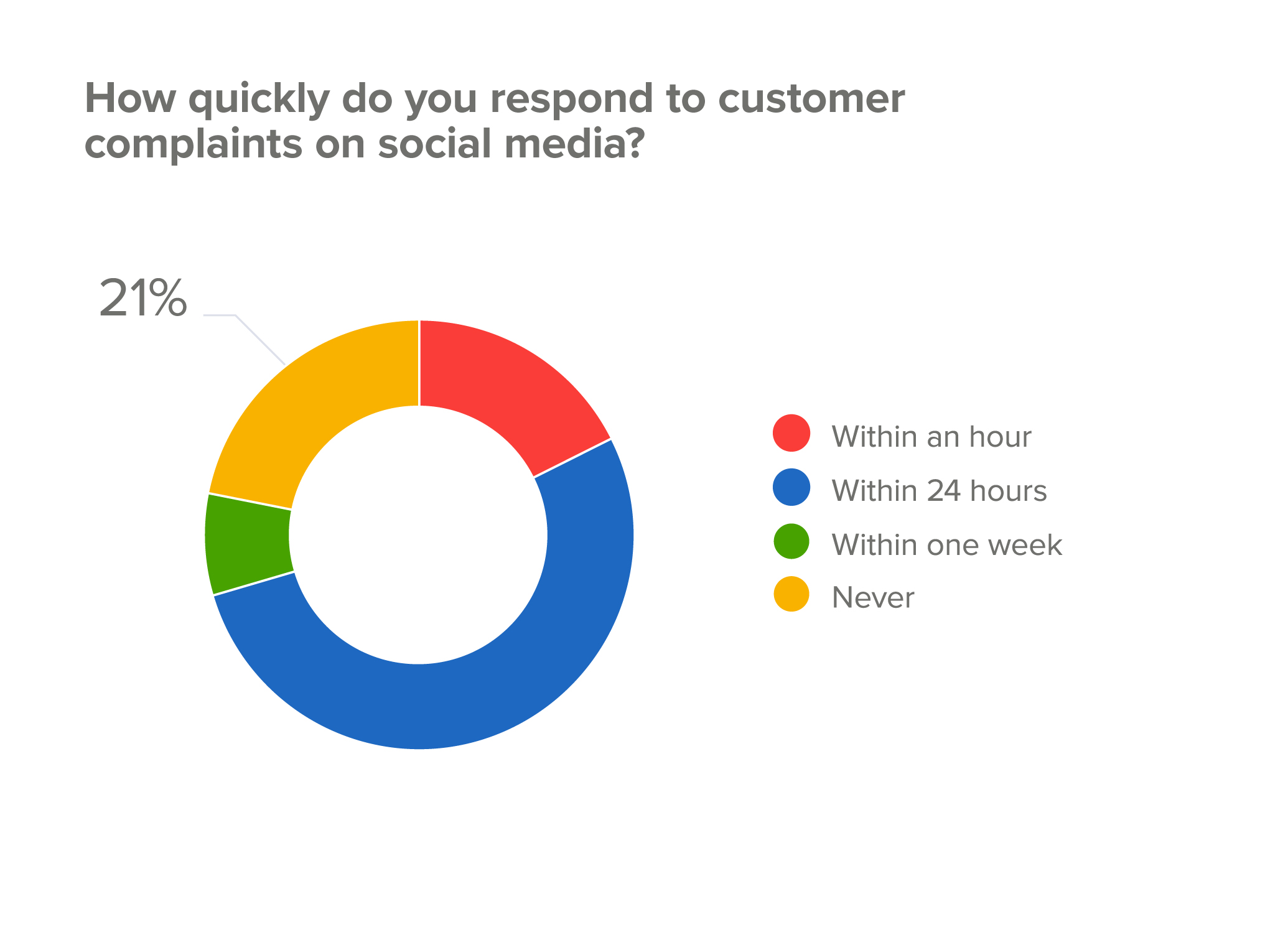 How quickly do you respond to customer complaints on social media?