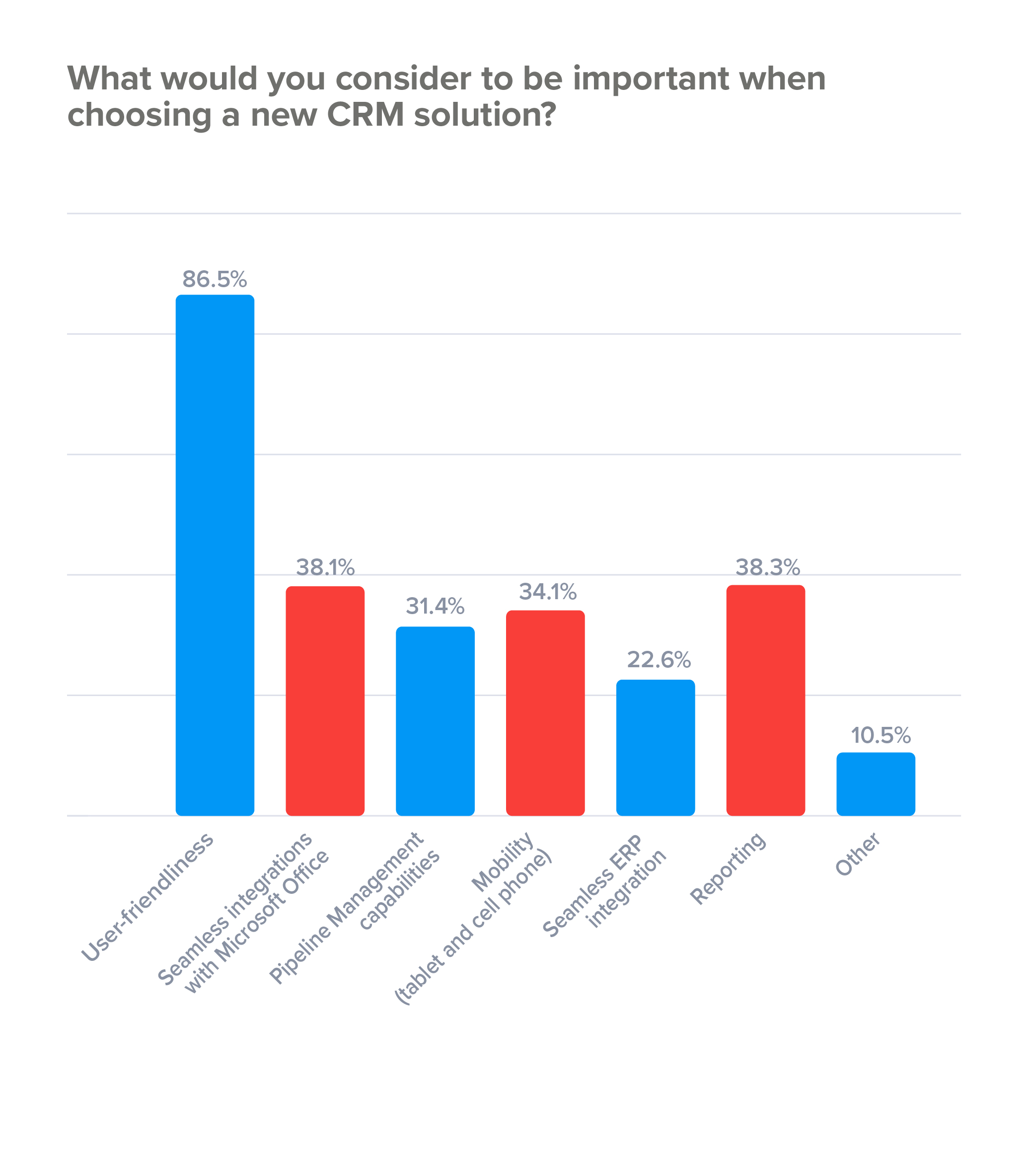 Important factors in choosing a new CRM solution