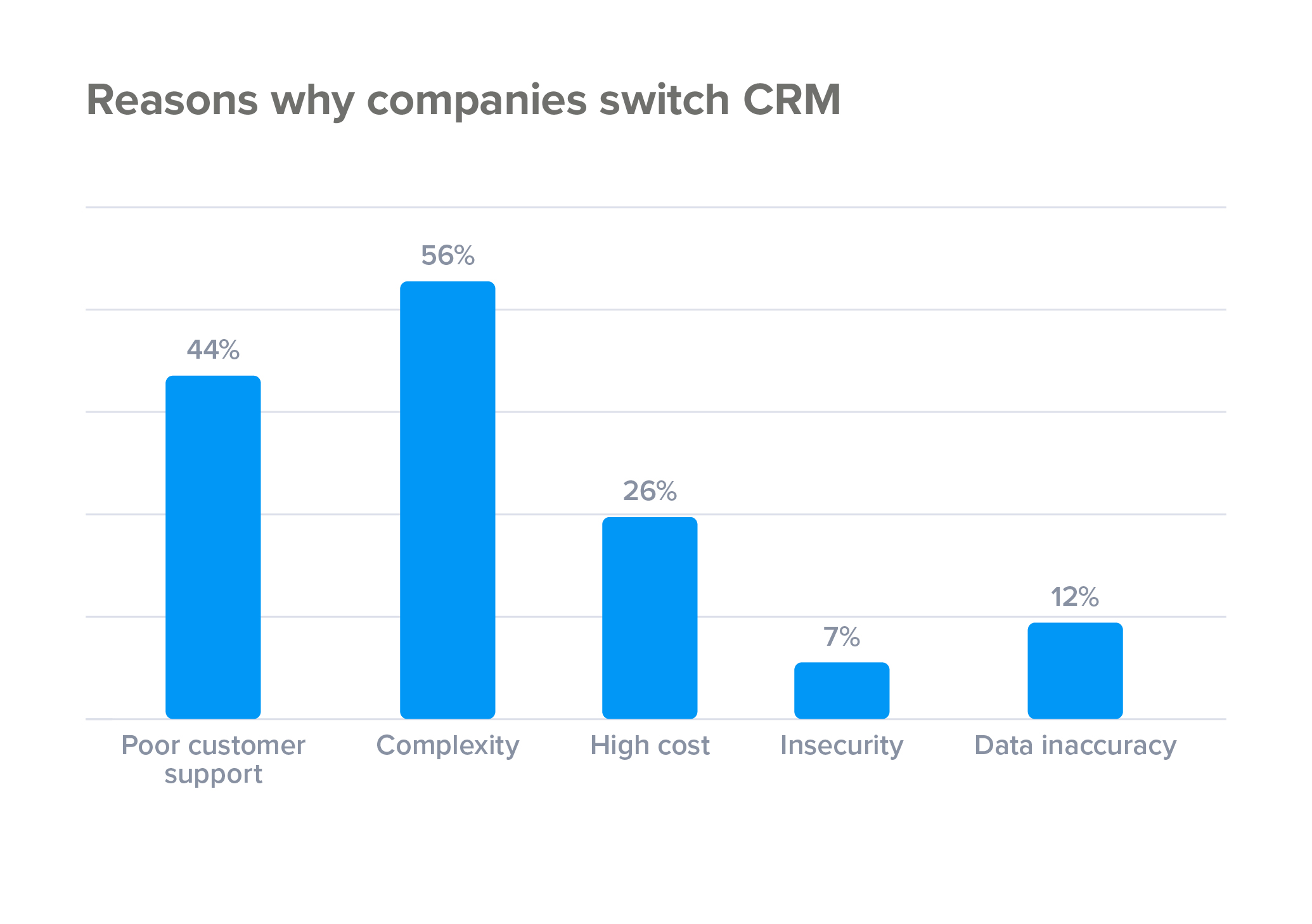 Reasons why companies switch CRM