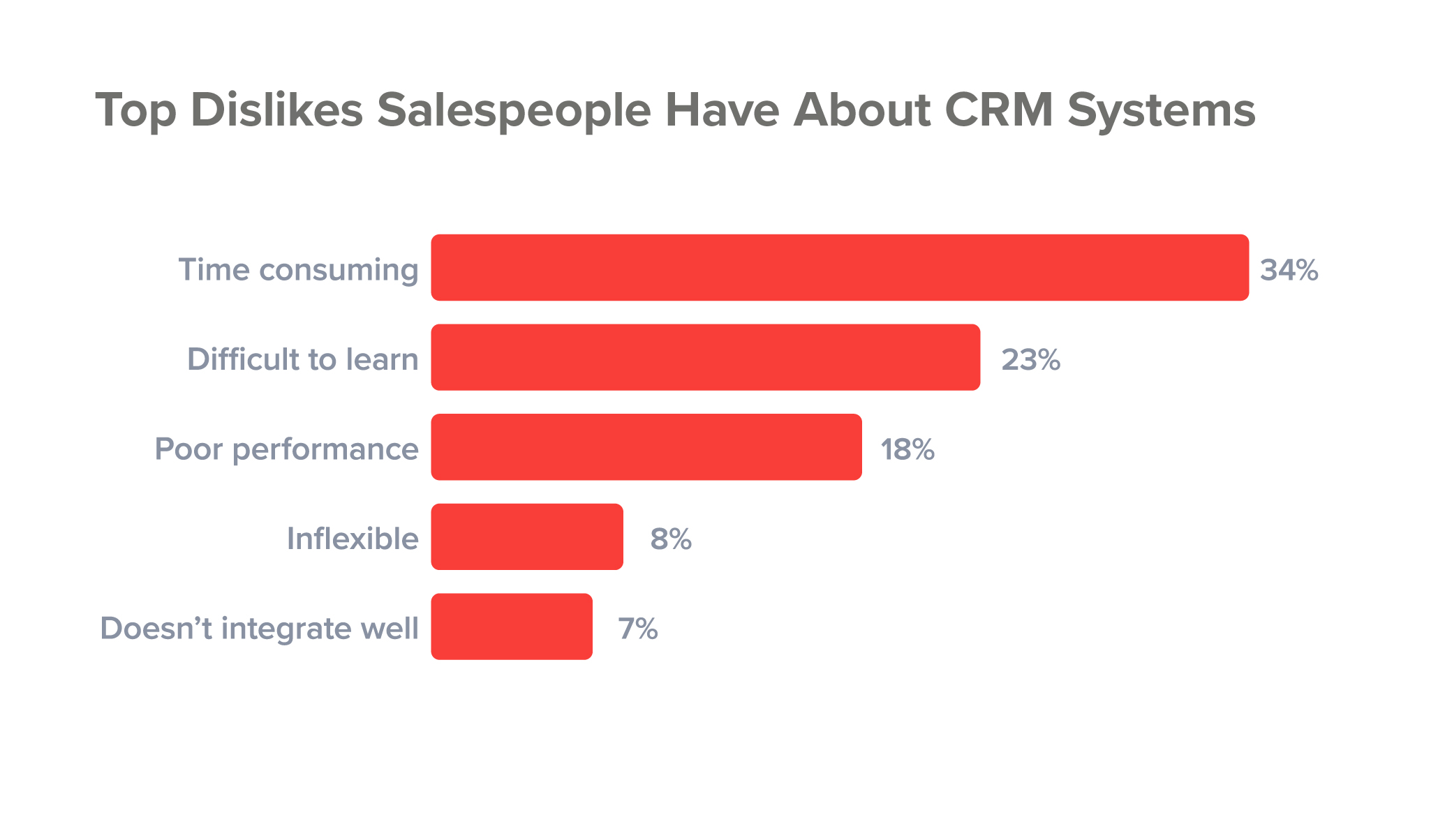 Top dislikes salespeople have about CRM systems