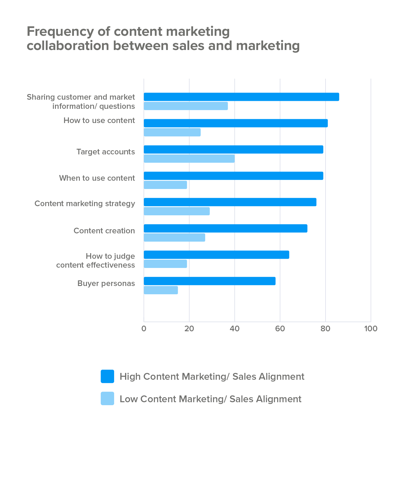 Frequency of collaboration between sales and marketing
