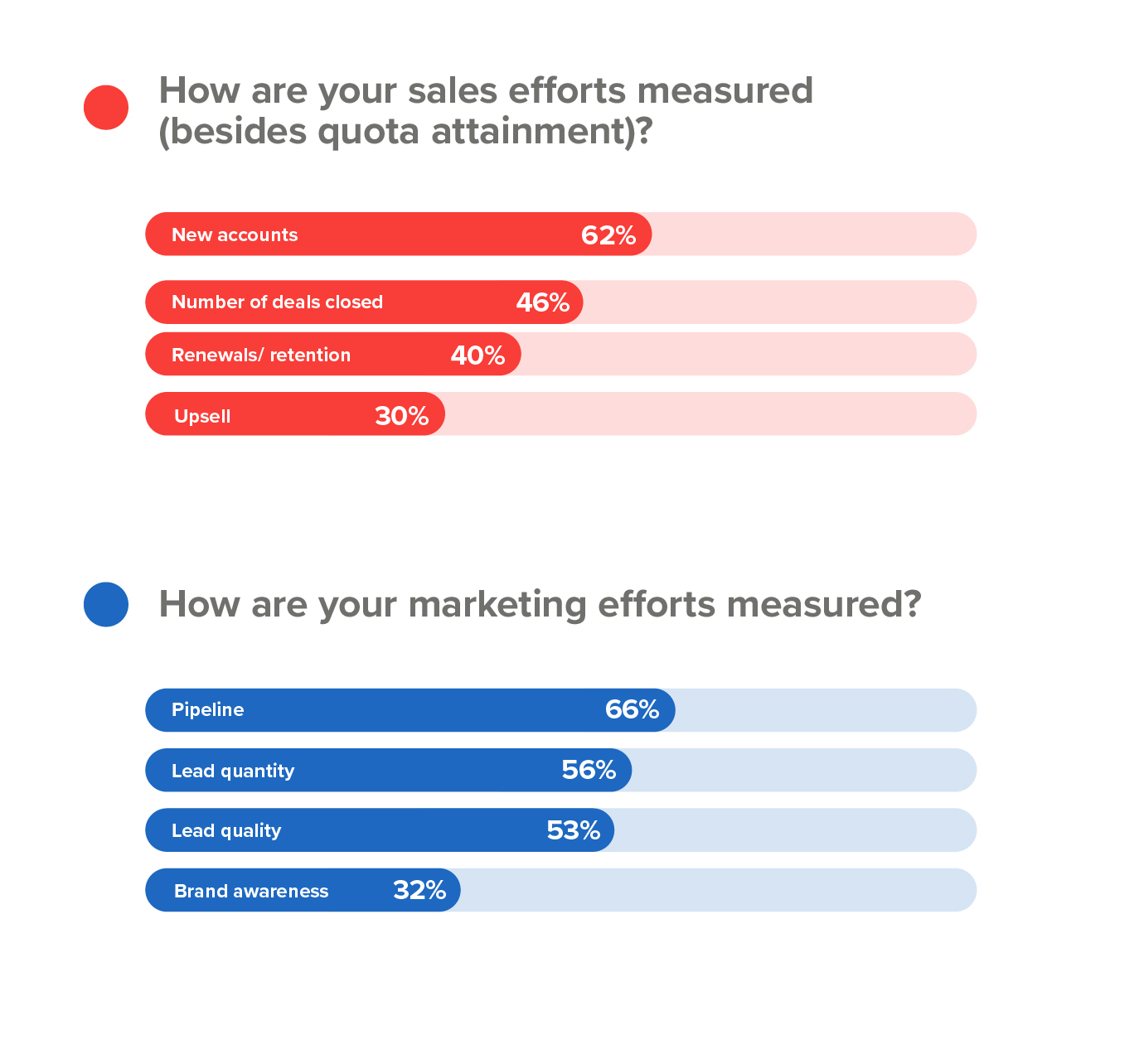How sales and marketing teams are measured