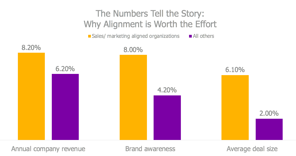The benefits of sales and marketing alignment
