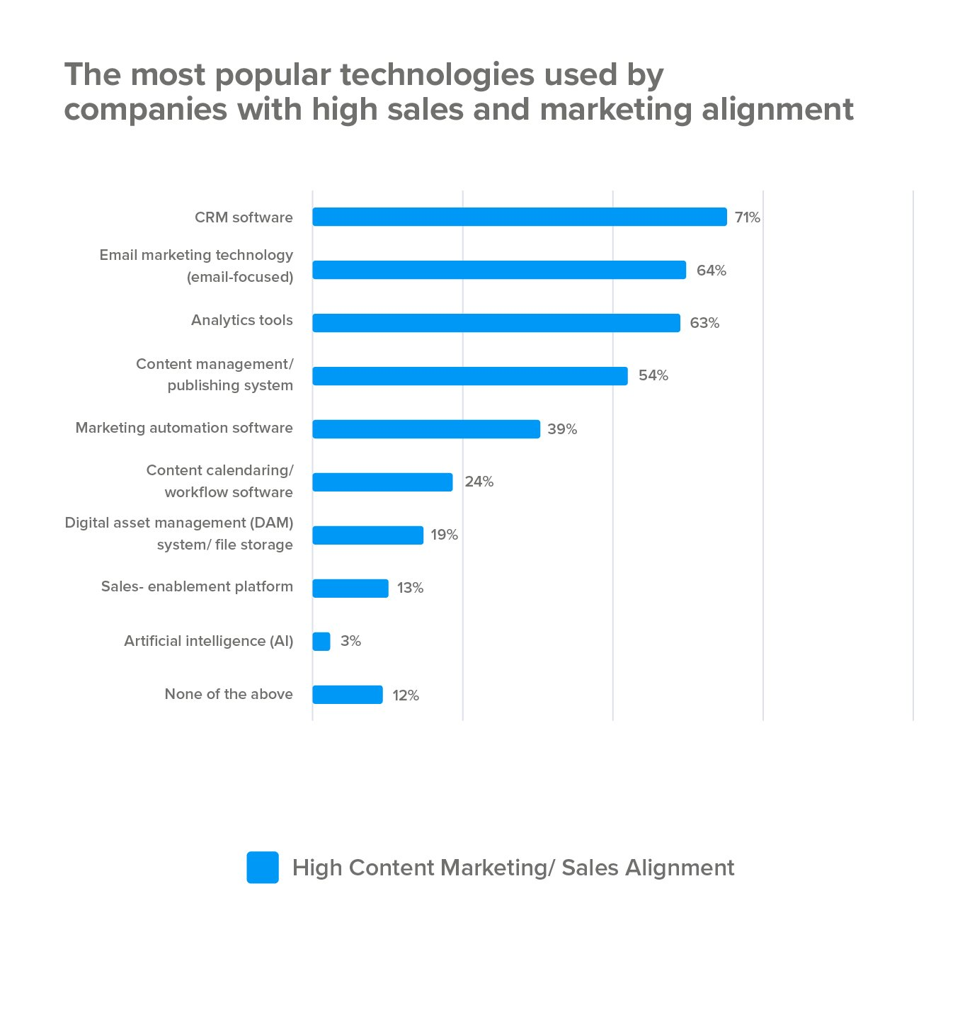 Most popular technologies used by high sales marketing alignment teams