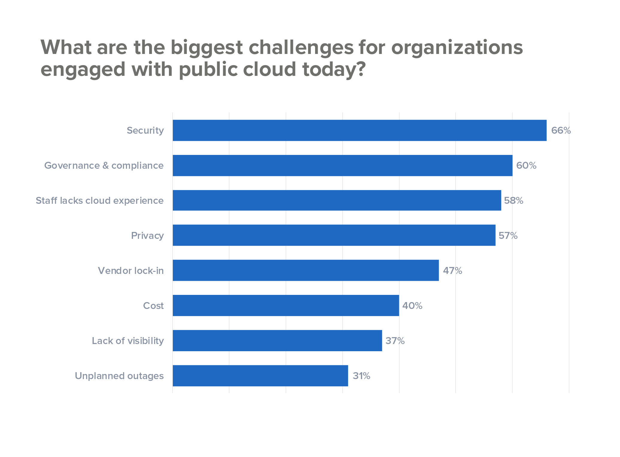 Biggest challenges for companies engaged with public cloud