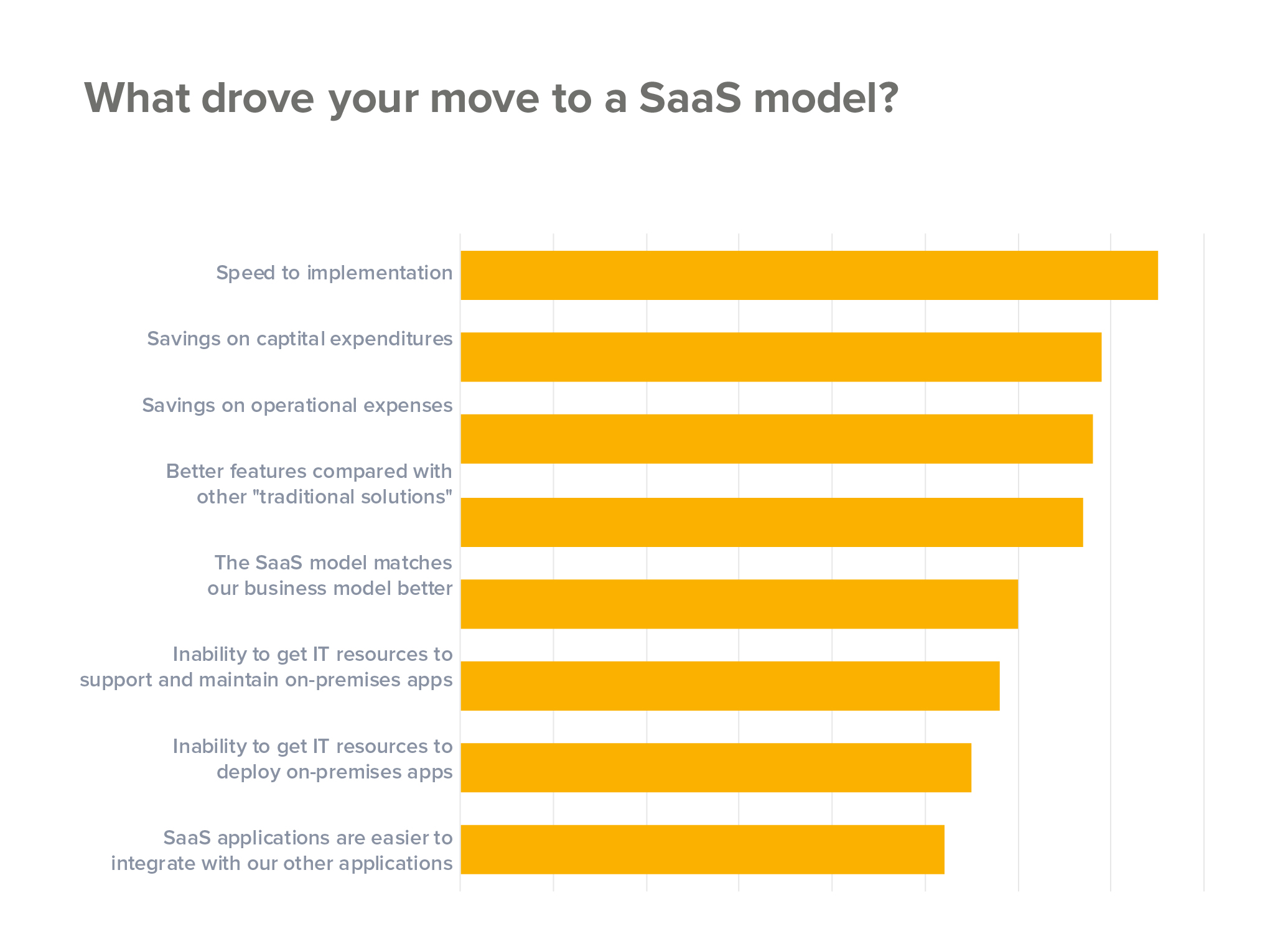 What drove your move to a SaaS model?