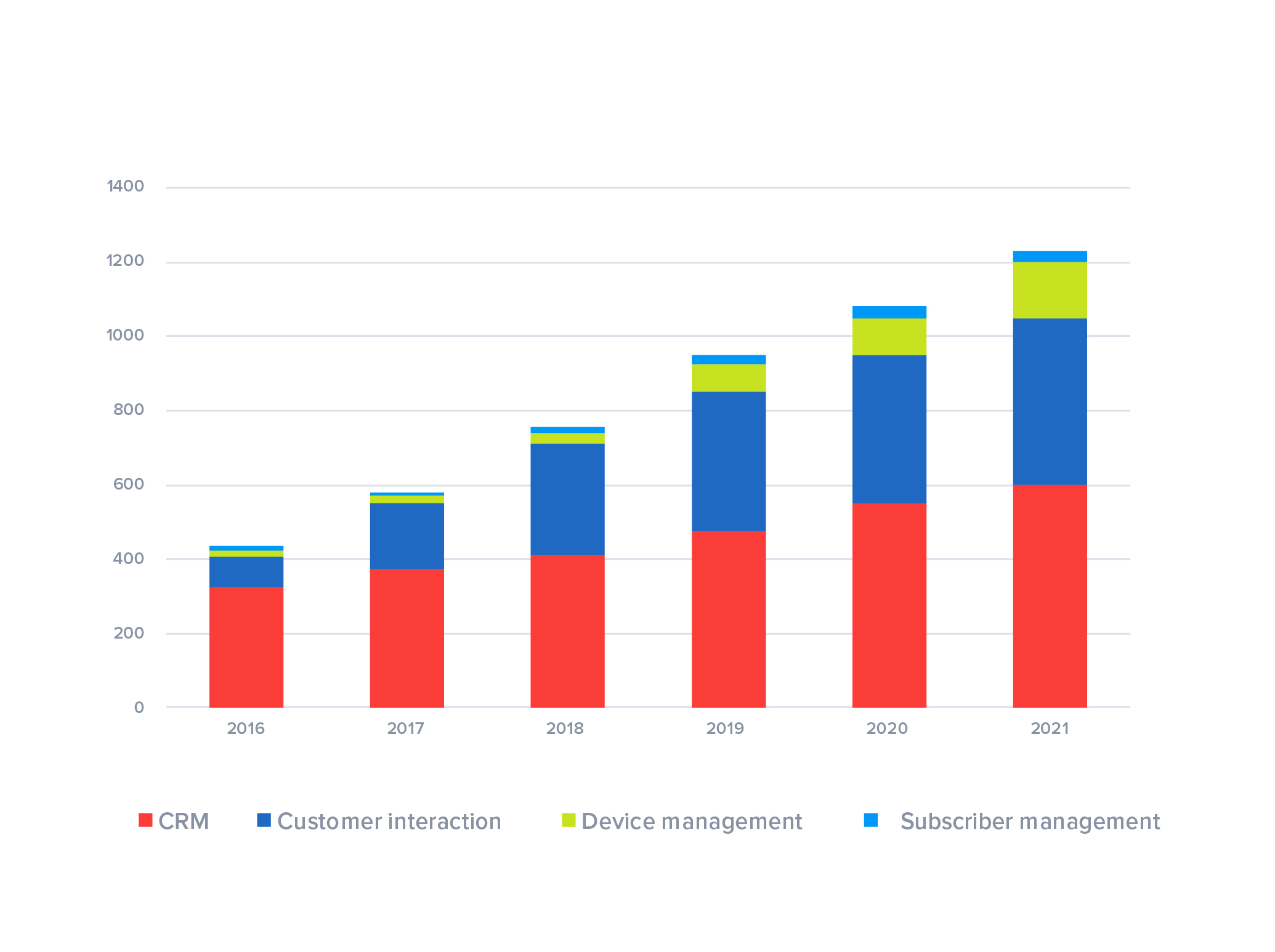 CRM software is driving SaaS growth