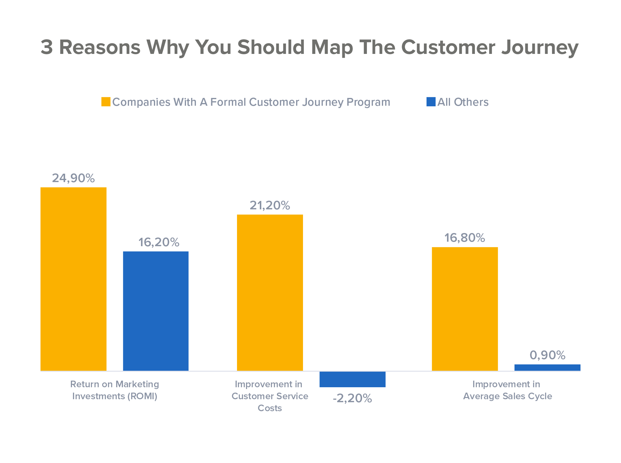 Customer journey strategy benefits