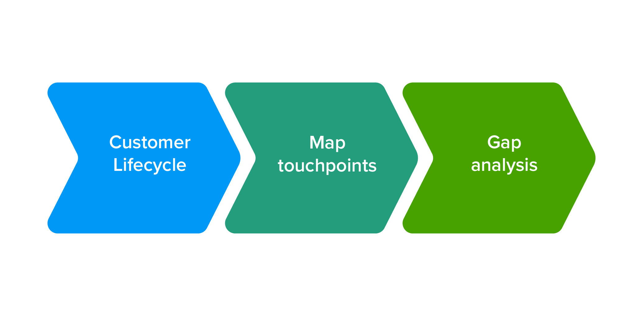 Customer journey lifecycle stages