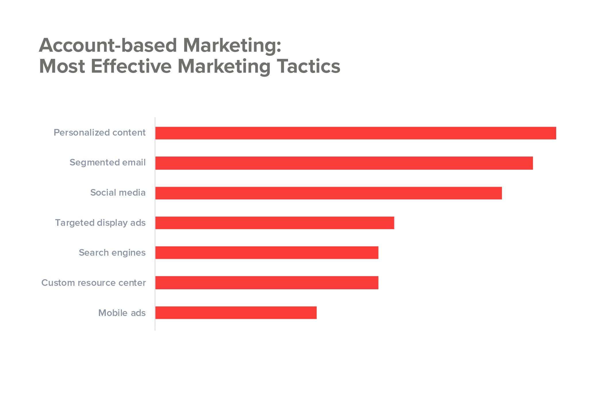 Most effective marketing tactics for ABM campaign