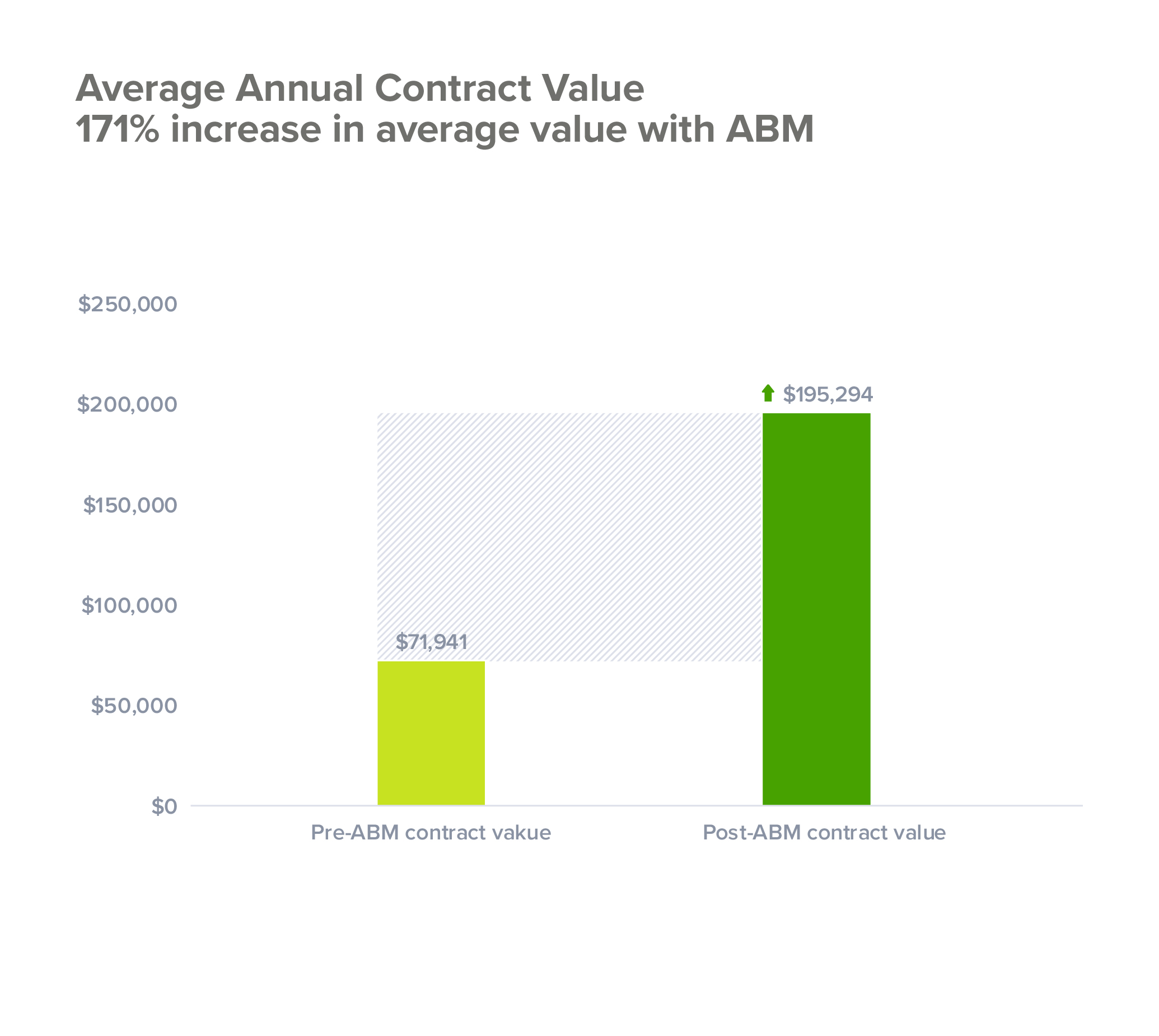 How ABM impacts average order value