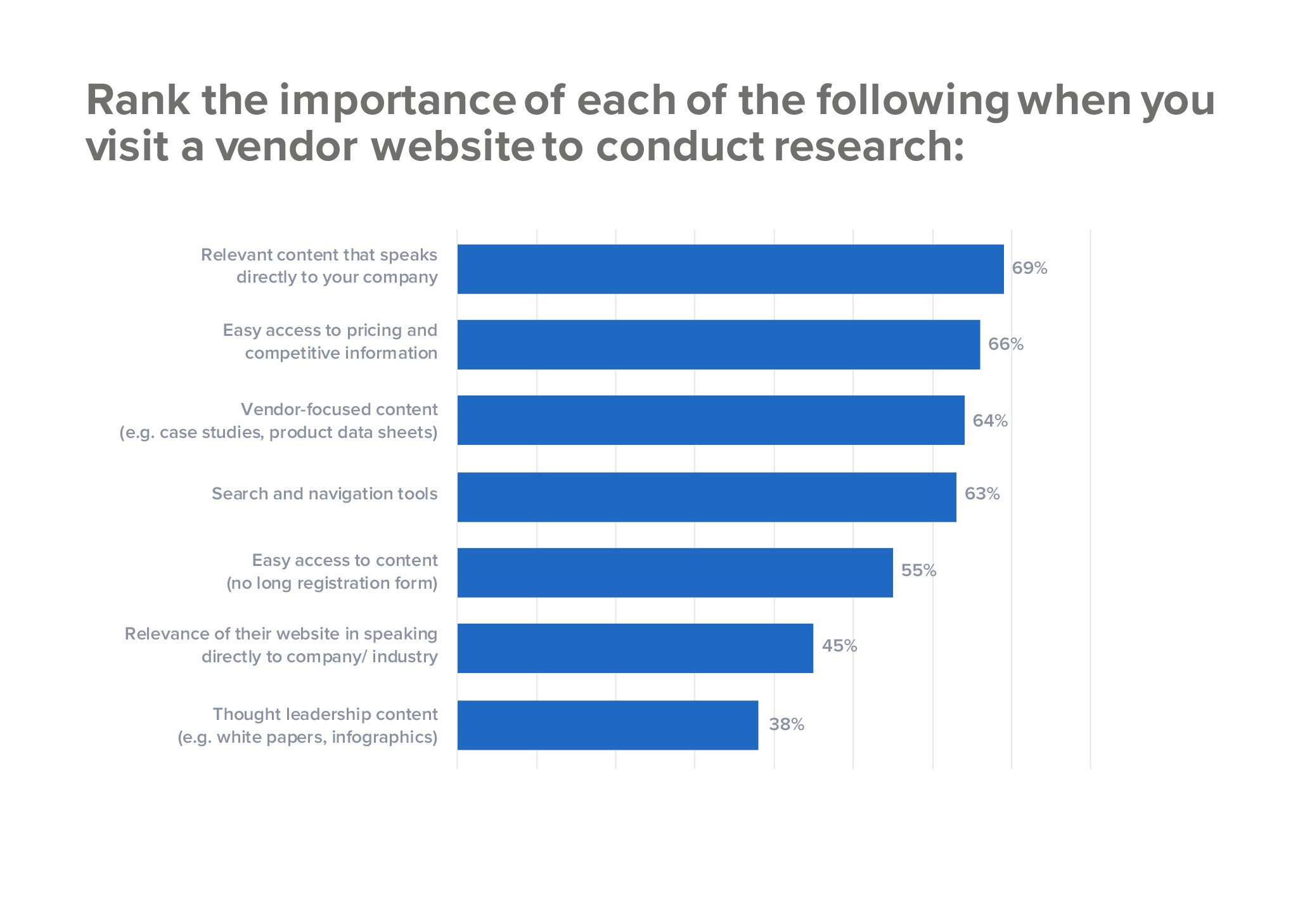 Importance of content to B2B buyers from vendors