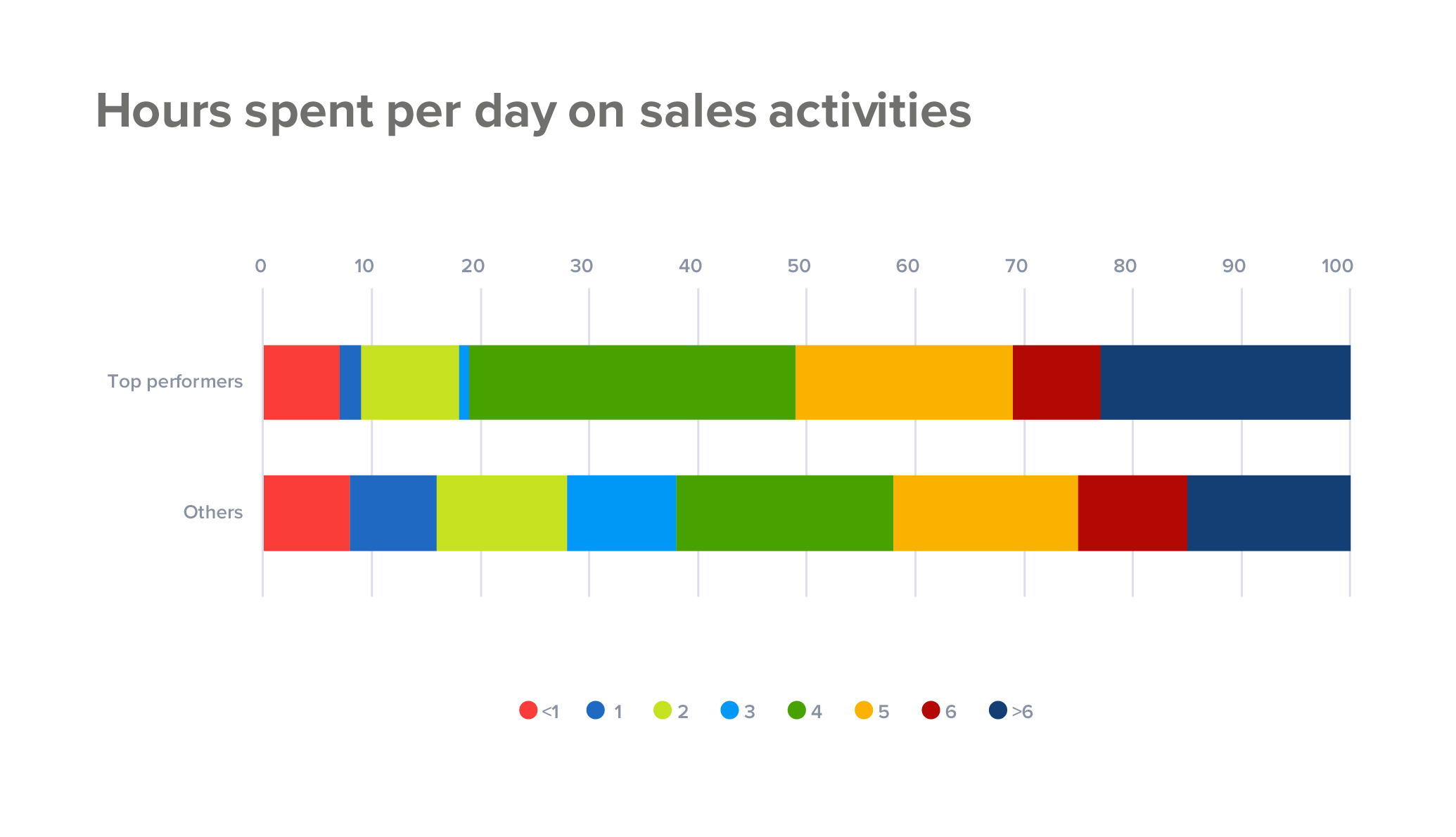 Hours spent per day on sales activities
