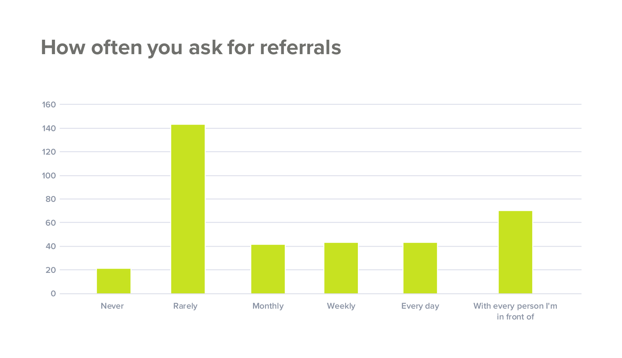 How often do sales people ask for referrals?