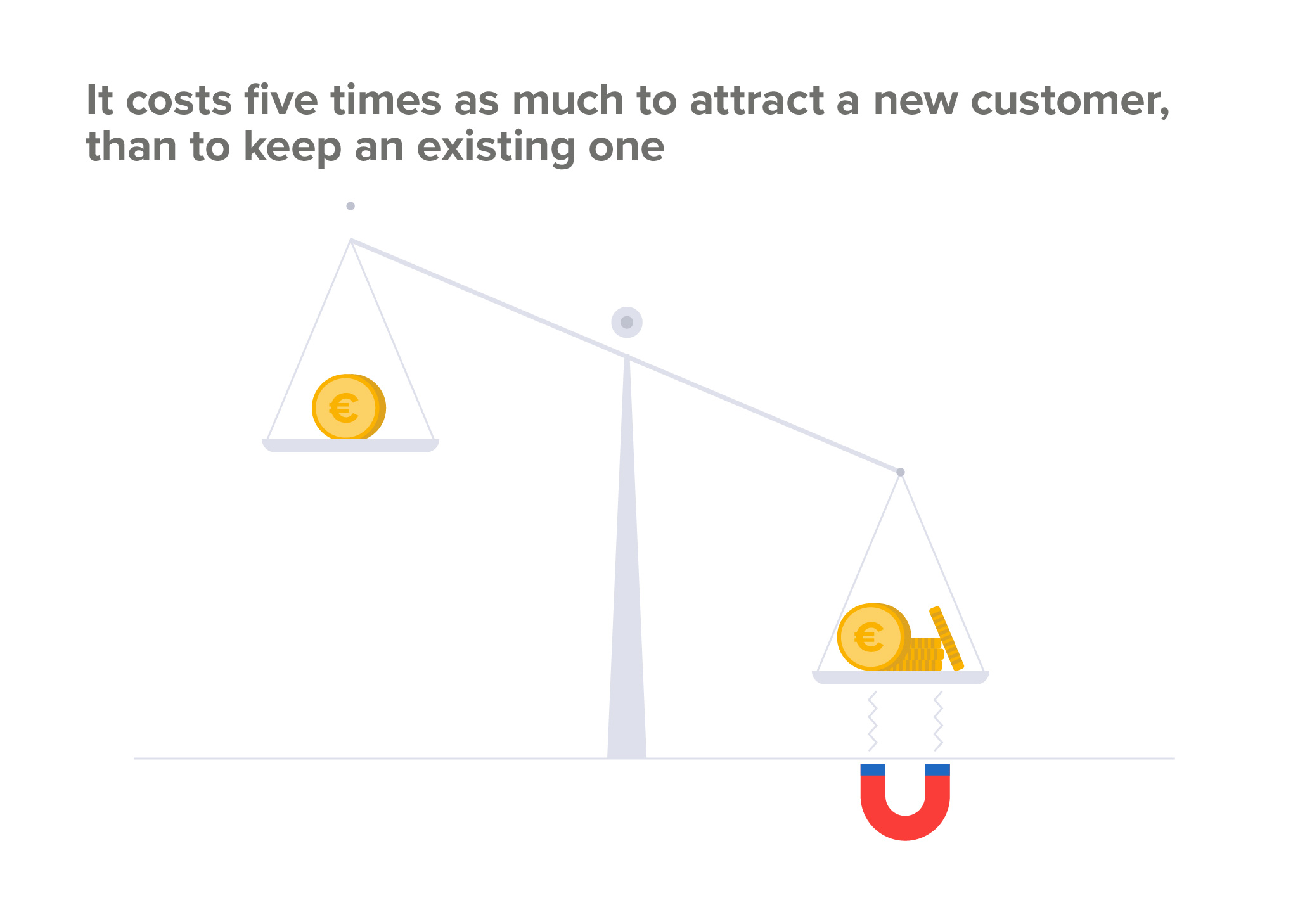 customer acquisition costs compared to retention costs