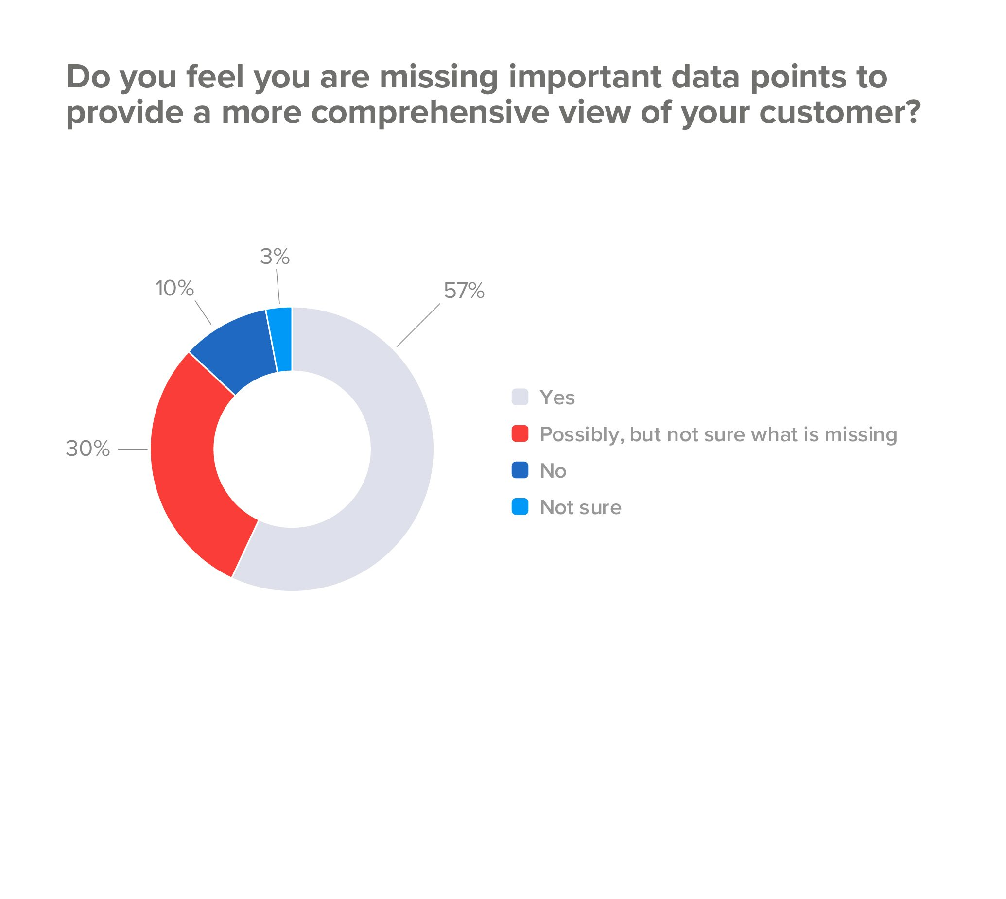 Are you missing important customer data points?