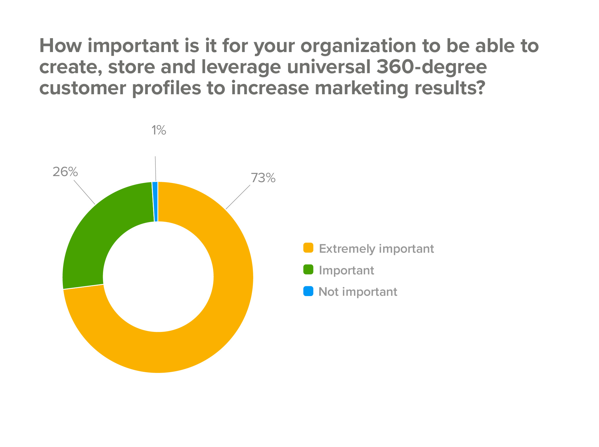 How important are customer profiles to your business?
