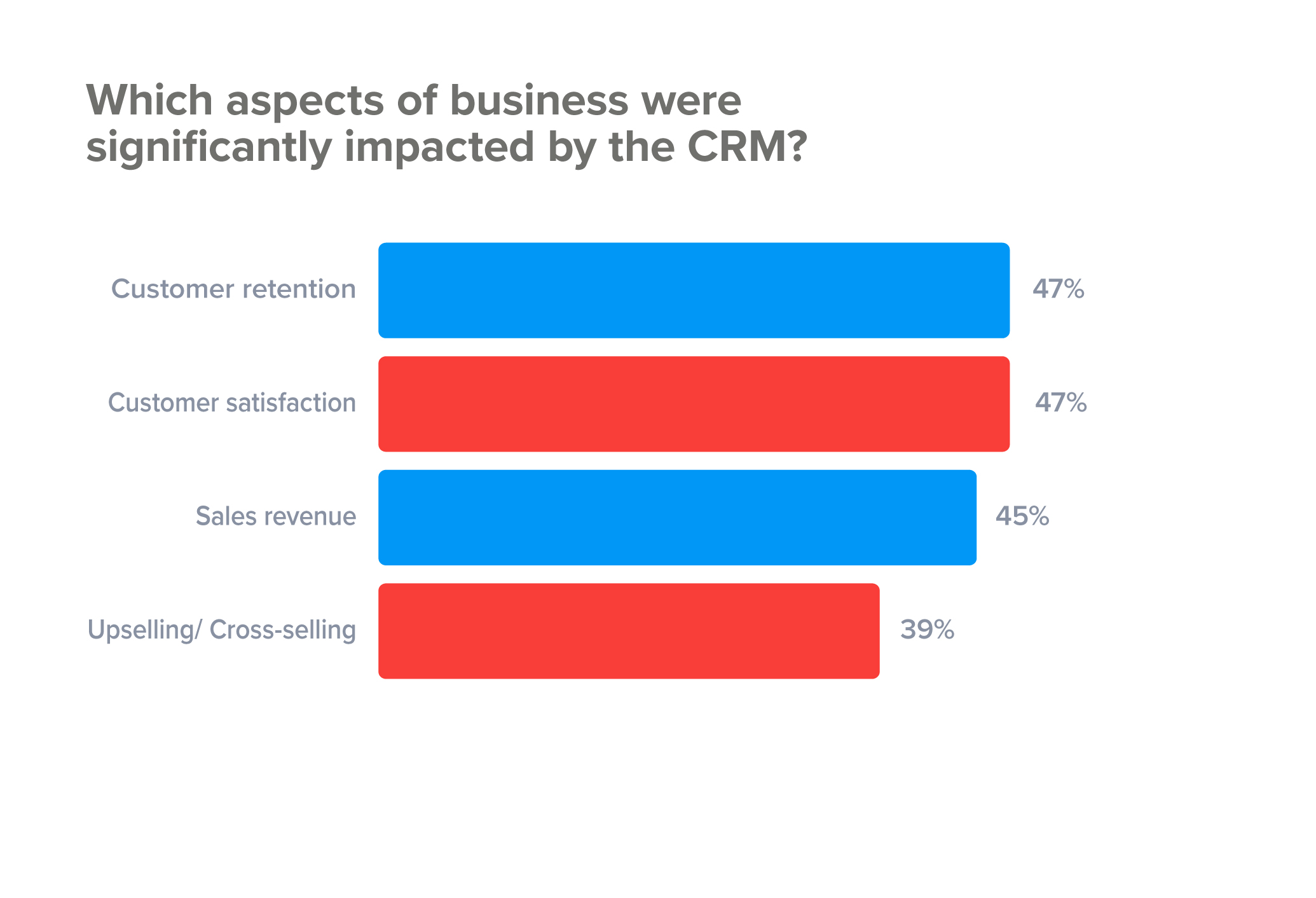 How companies are benefitting from CRM