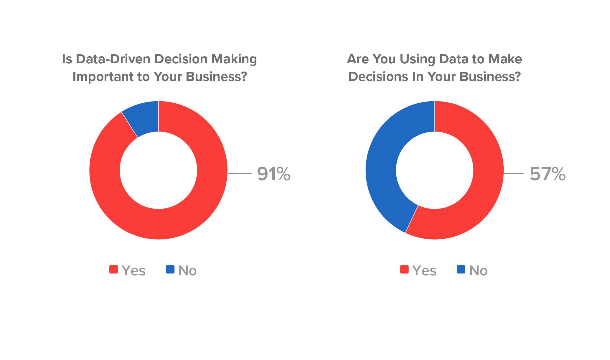 How important is data-driven decision making in your business?