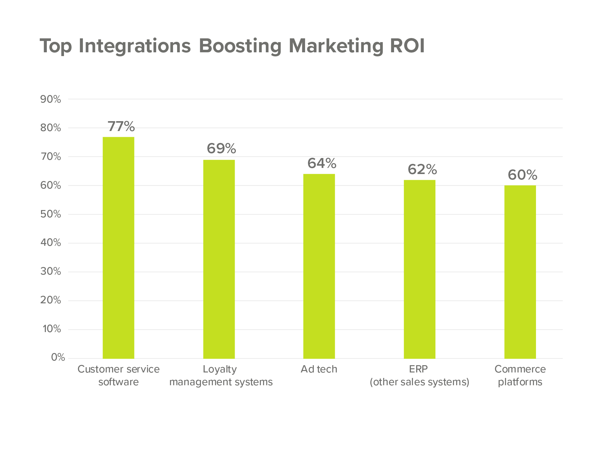 Software integrations boosting marketing ROI