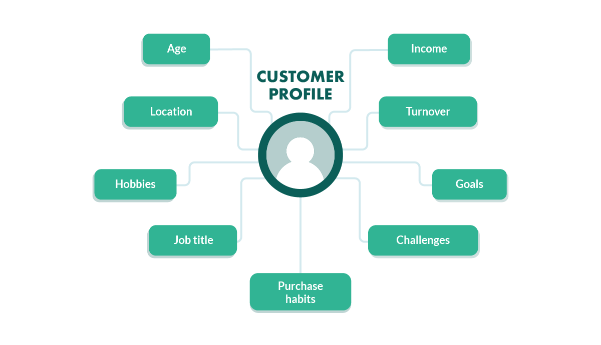 ideal customer profiles