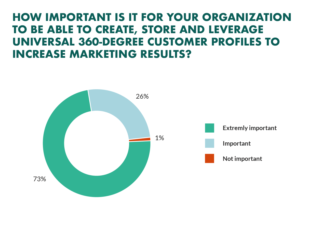 importance of customer profiles