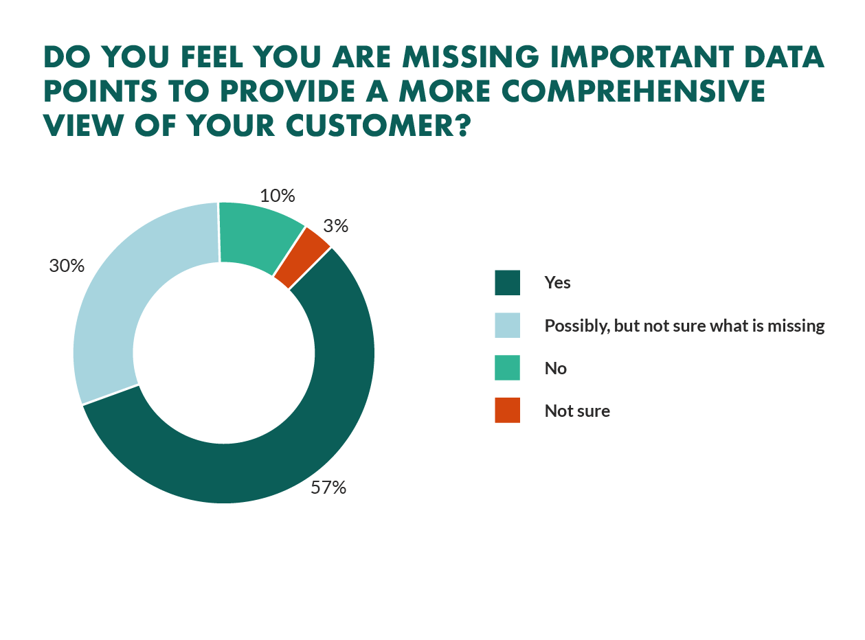 organizations lacking customer profile data
