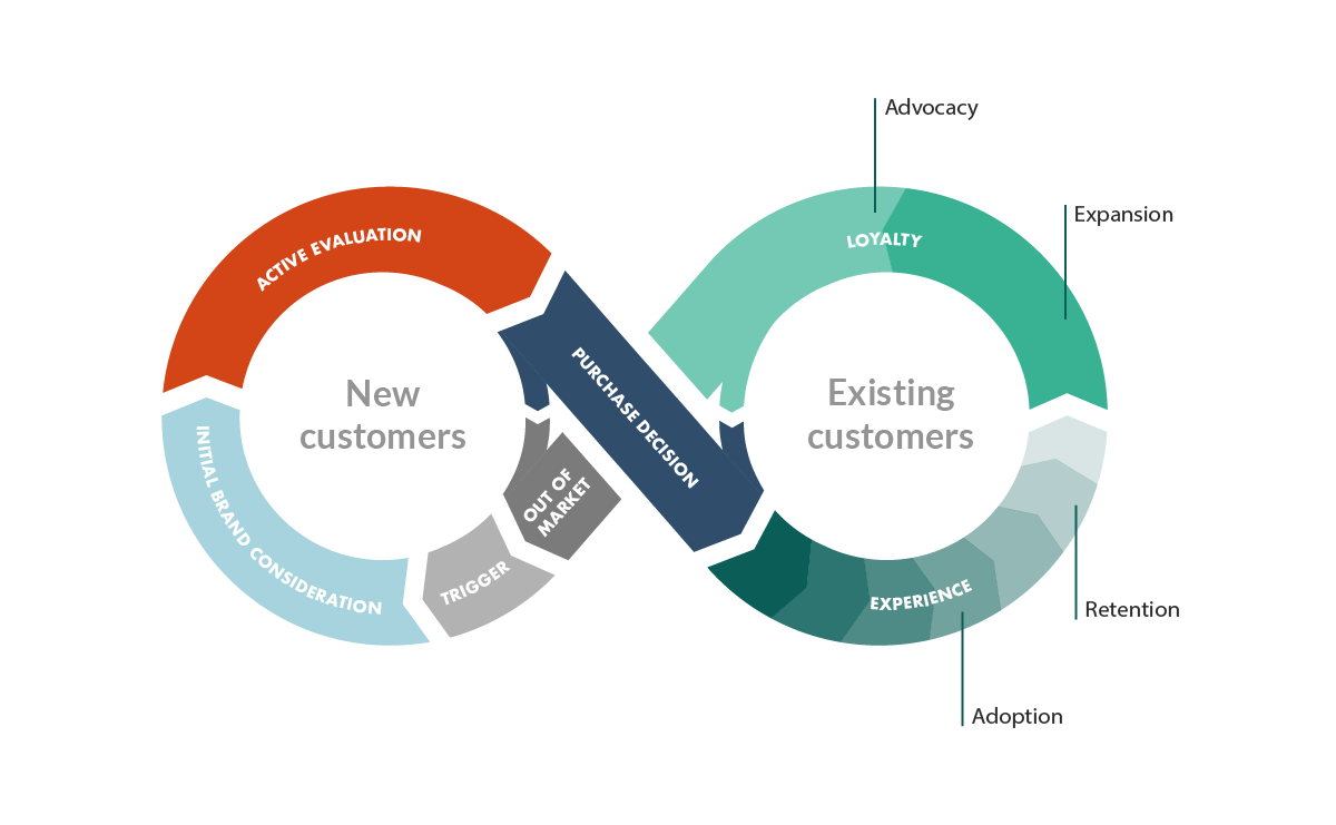 customer success within customer journey