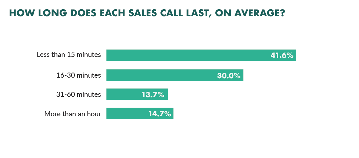 average sales call length