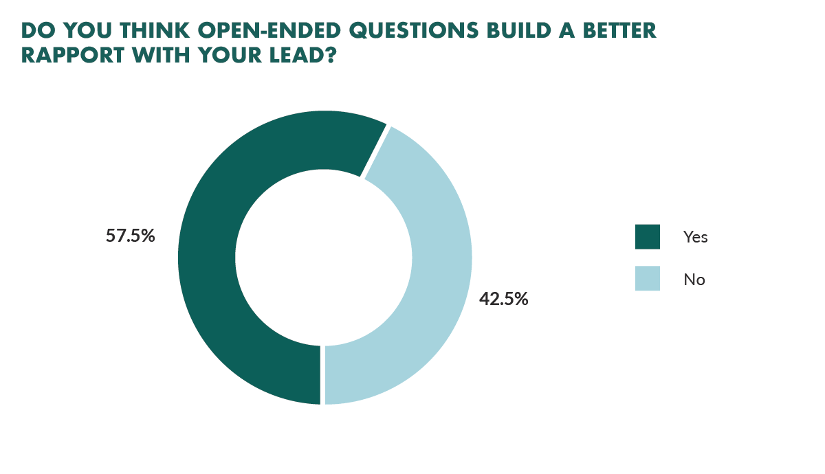 Open ended questions build rapport