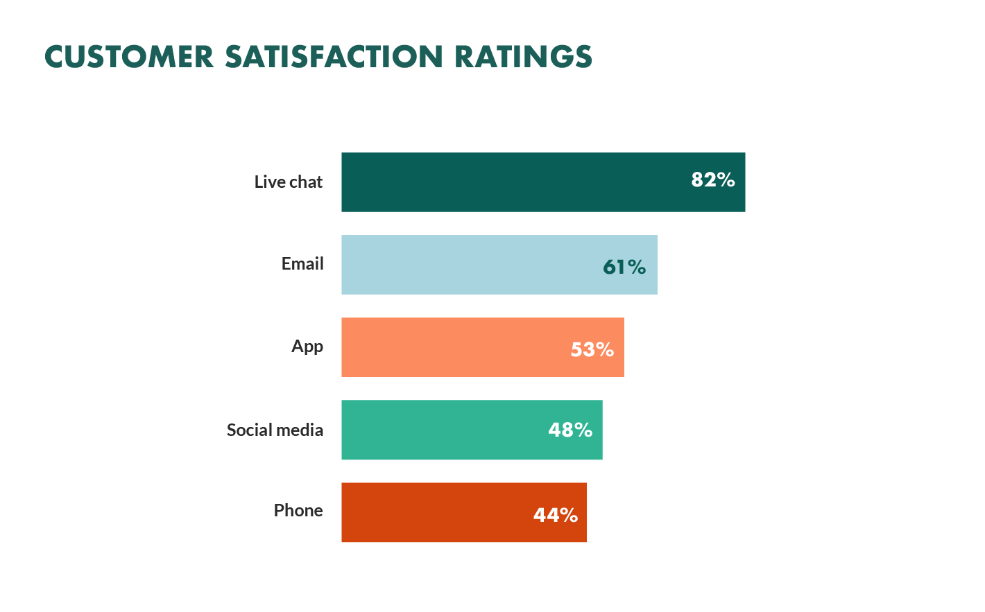 customer satisfaction ratings by channel