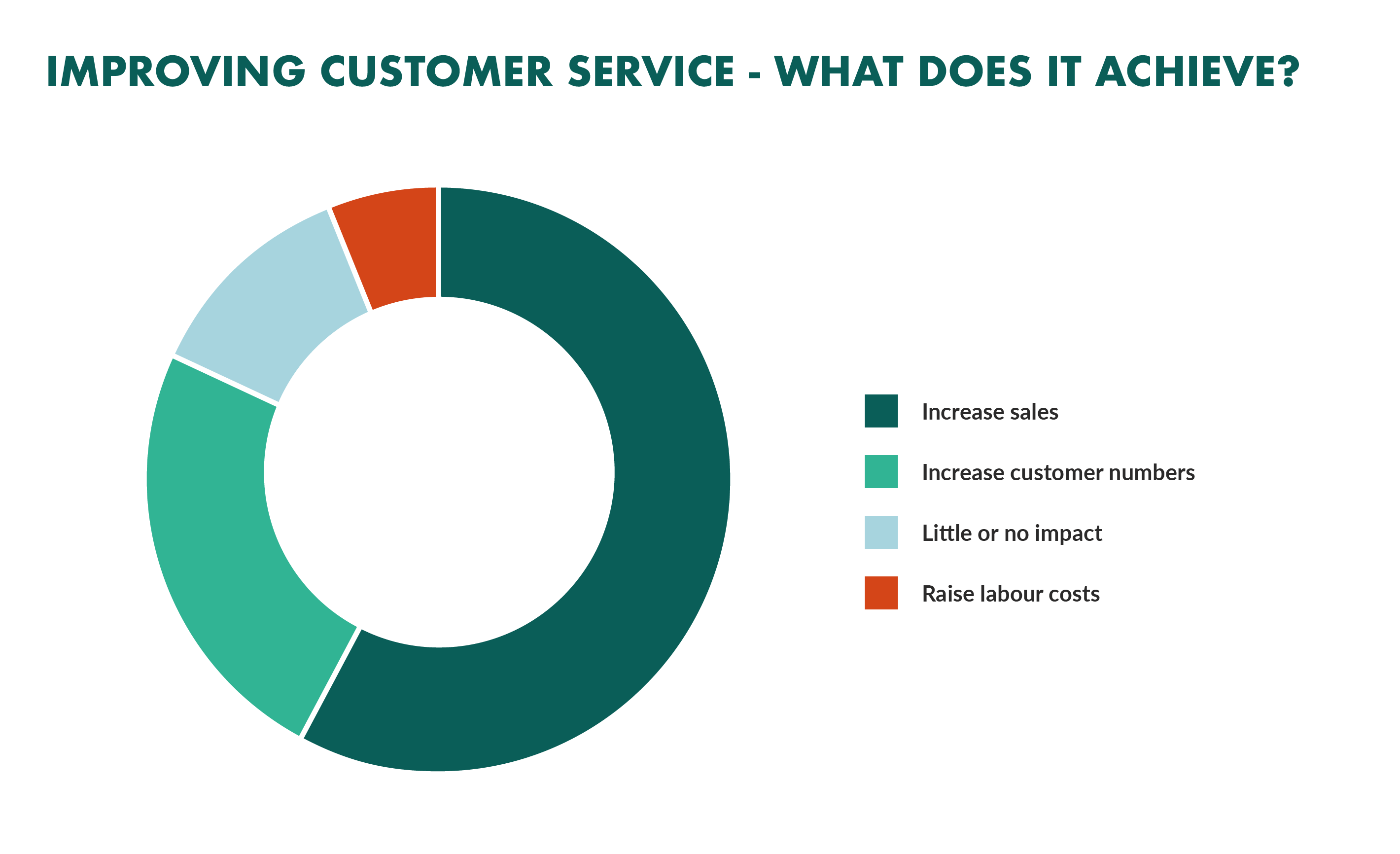Customer service benefits