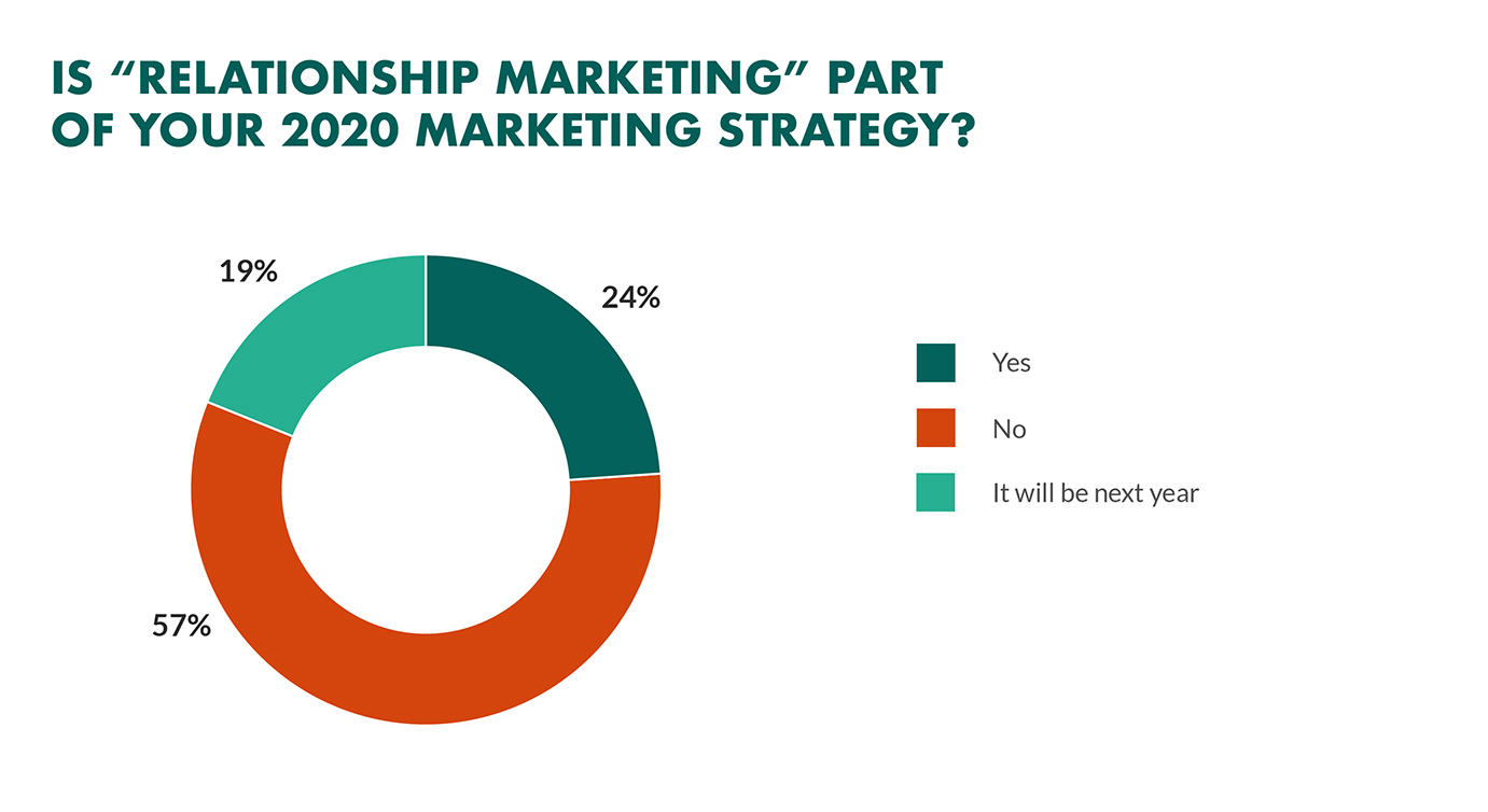 relationship marketing priority in business