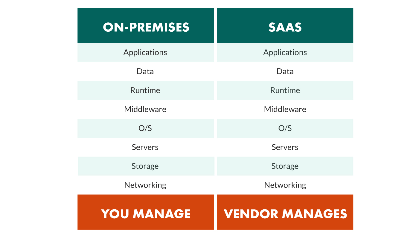 on-premise vs saas