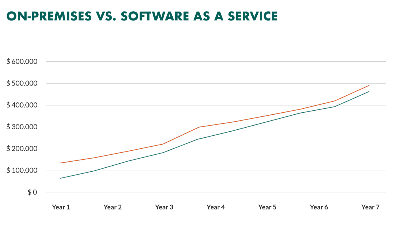 on-premise vs software-as-a-service