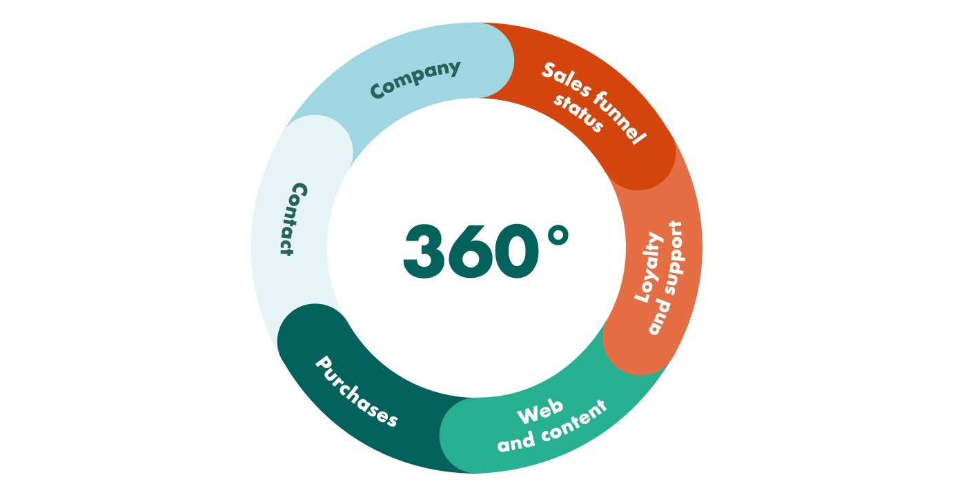 360 degree view of customer