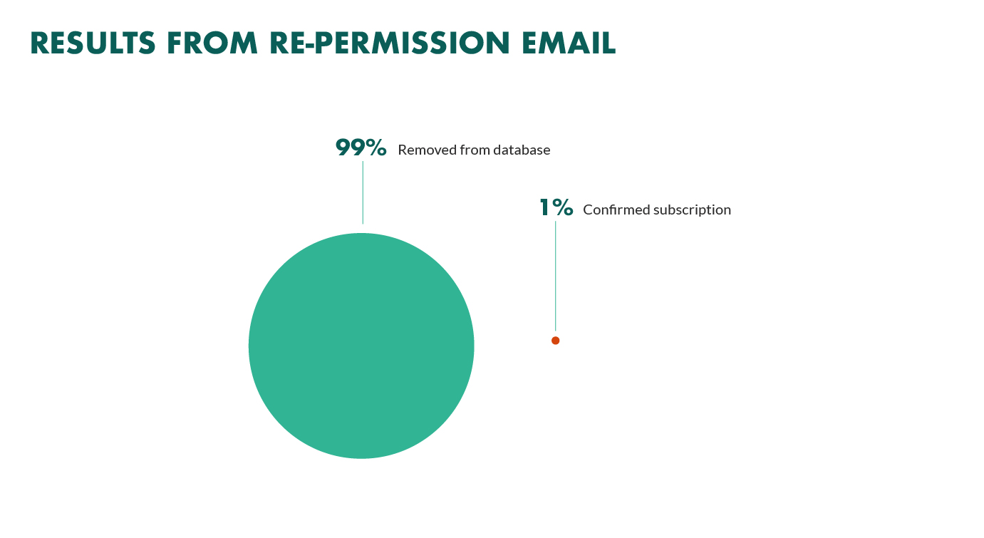 Repermission campaign results.