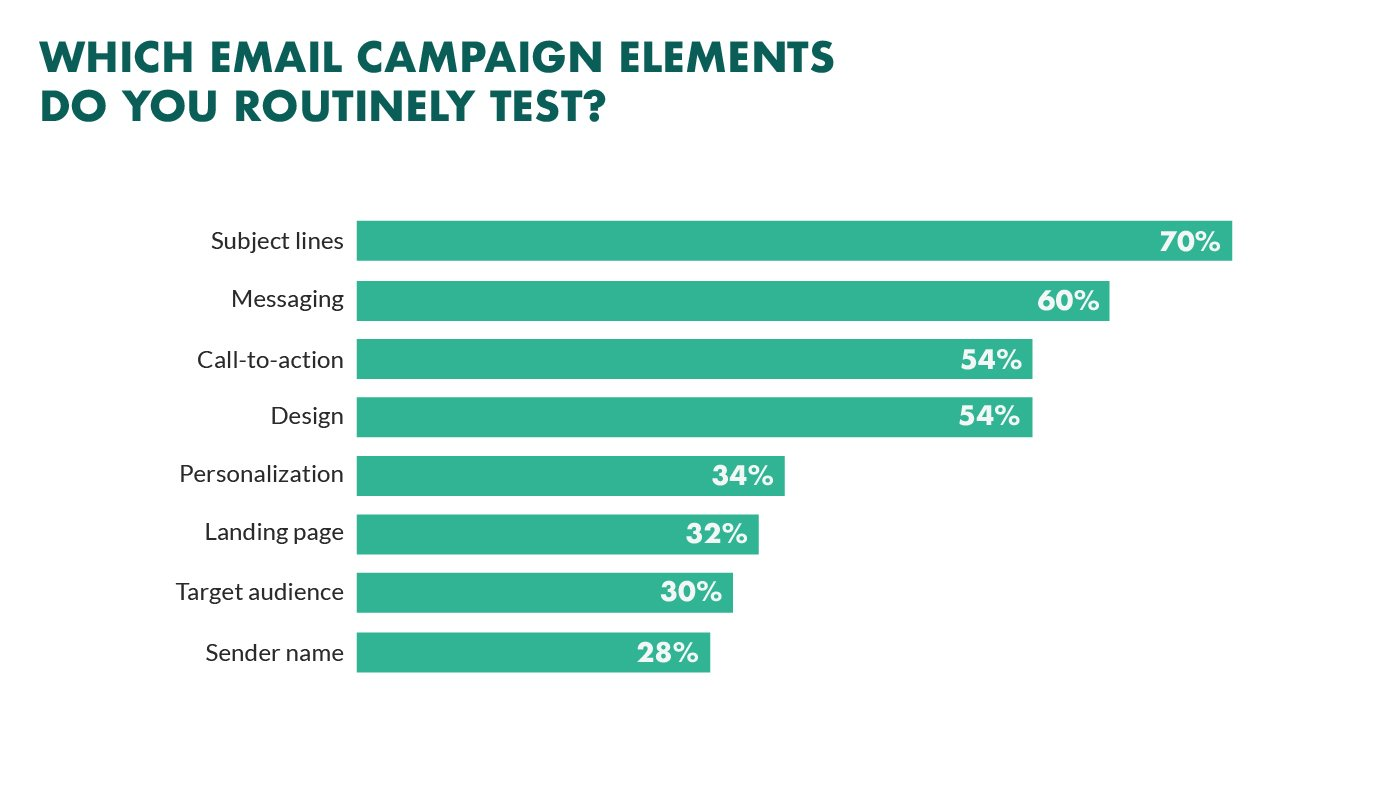Tested Email Marketing Elements