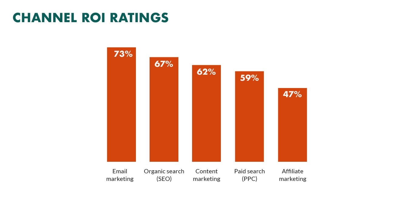 Email Marketing gives highest ROI - email marketing more effective than social media