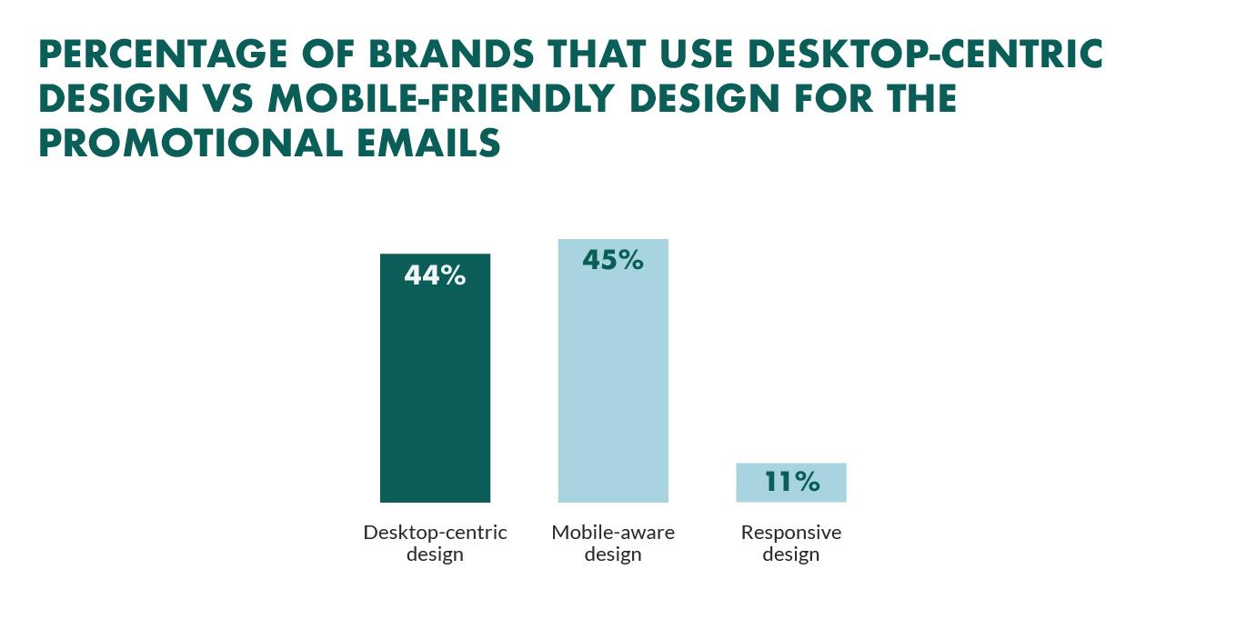 desktop vs mobile email design