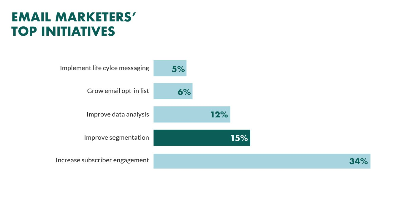 email marketing top initiatives