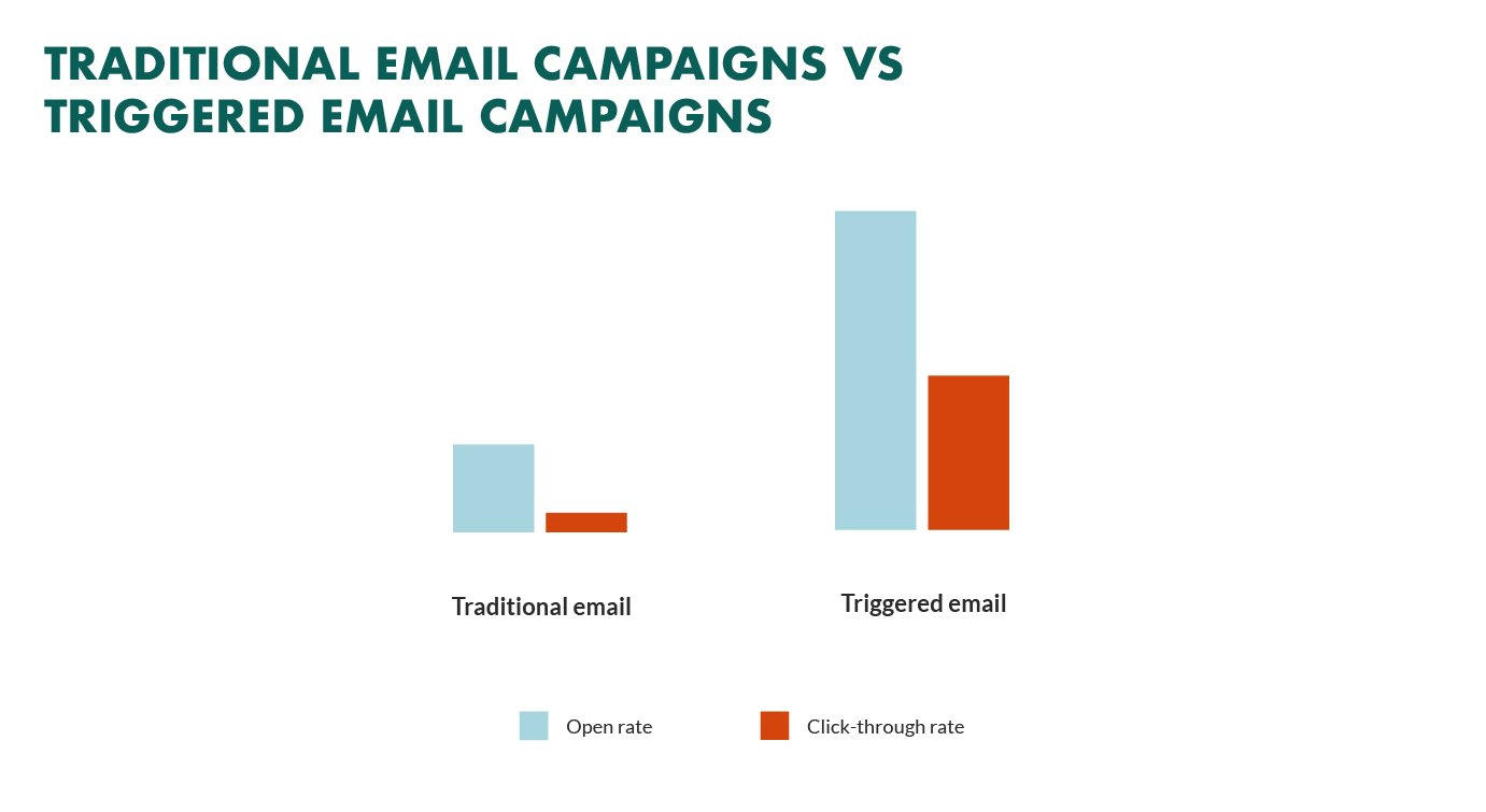 traditional emails vs triggered emails