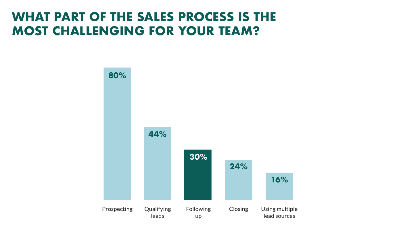 biggest sales challenge is following up