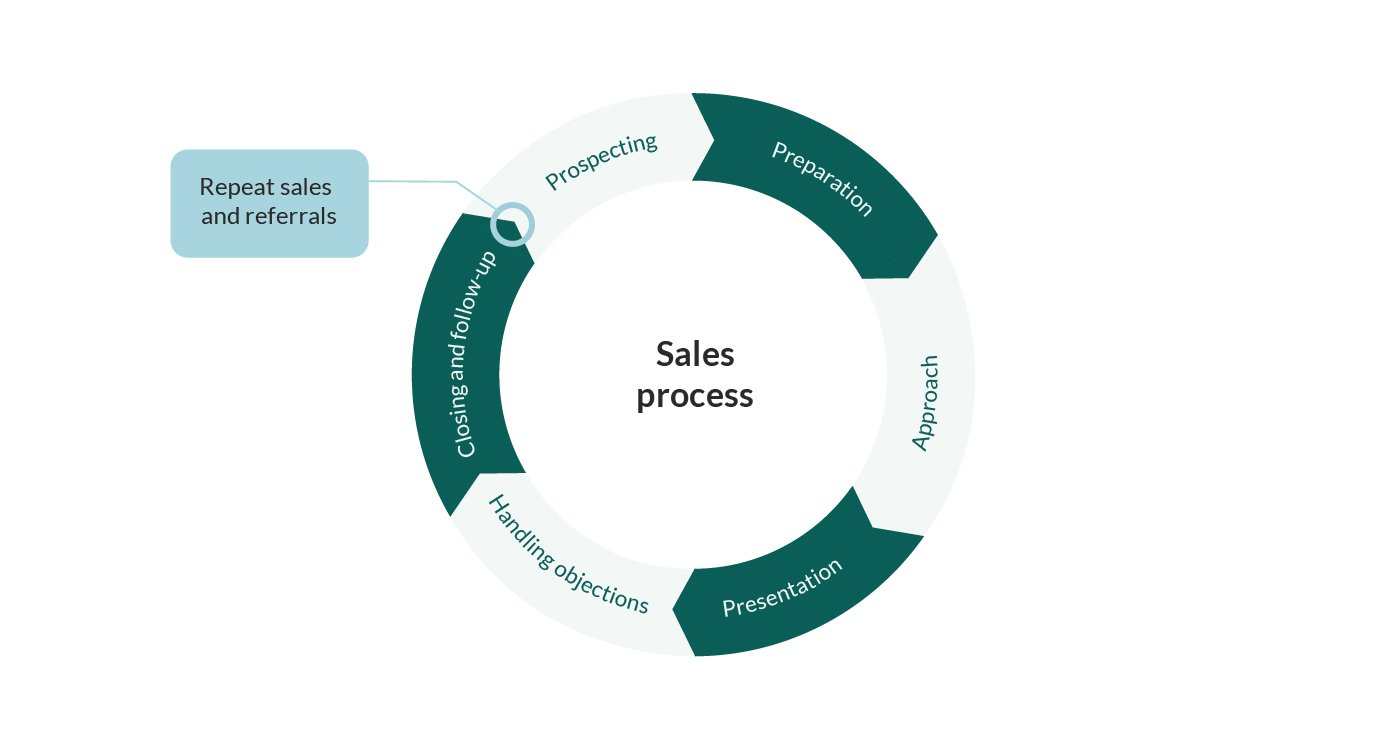sales process cycle
