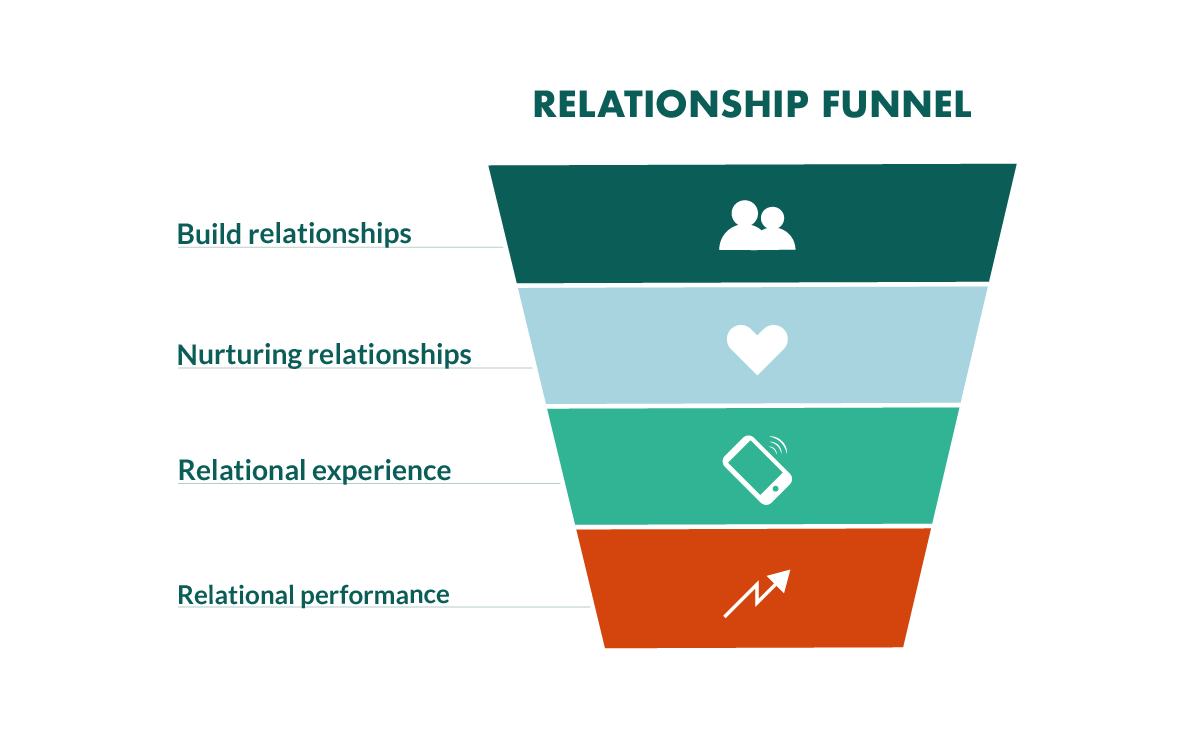 relationship-funnel.png