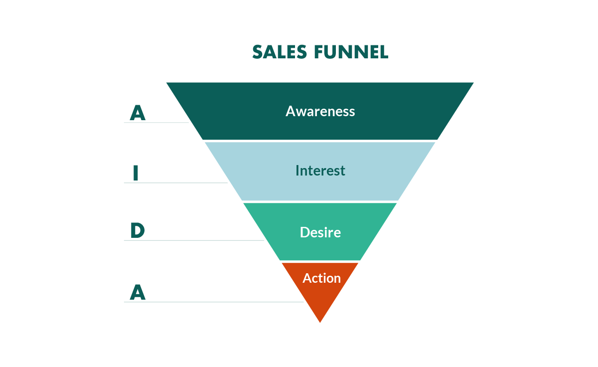 sales-funnel-aida.png