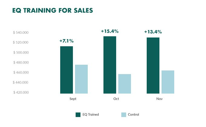 emotional intelligence (EQ) effectiveness in sales