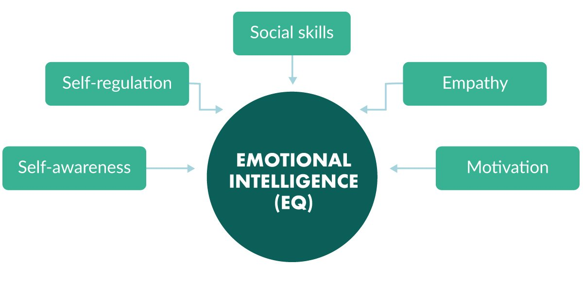 What causes low emotional intelligence