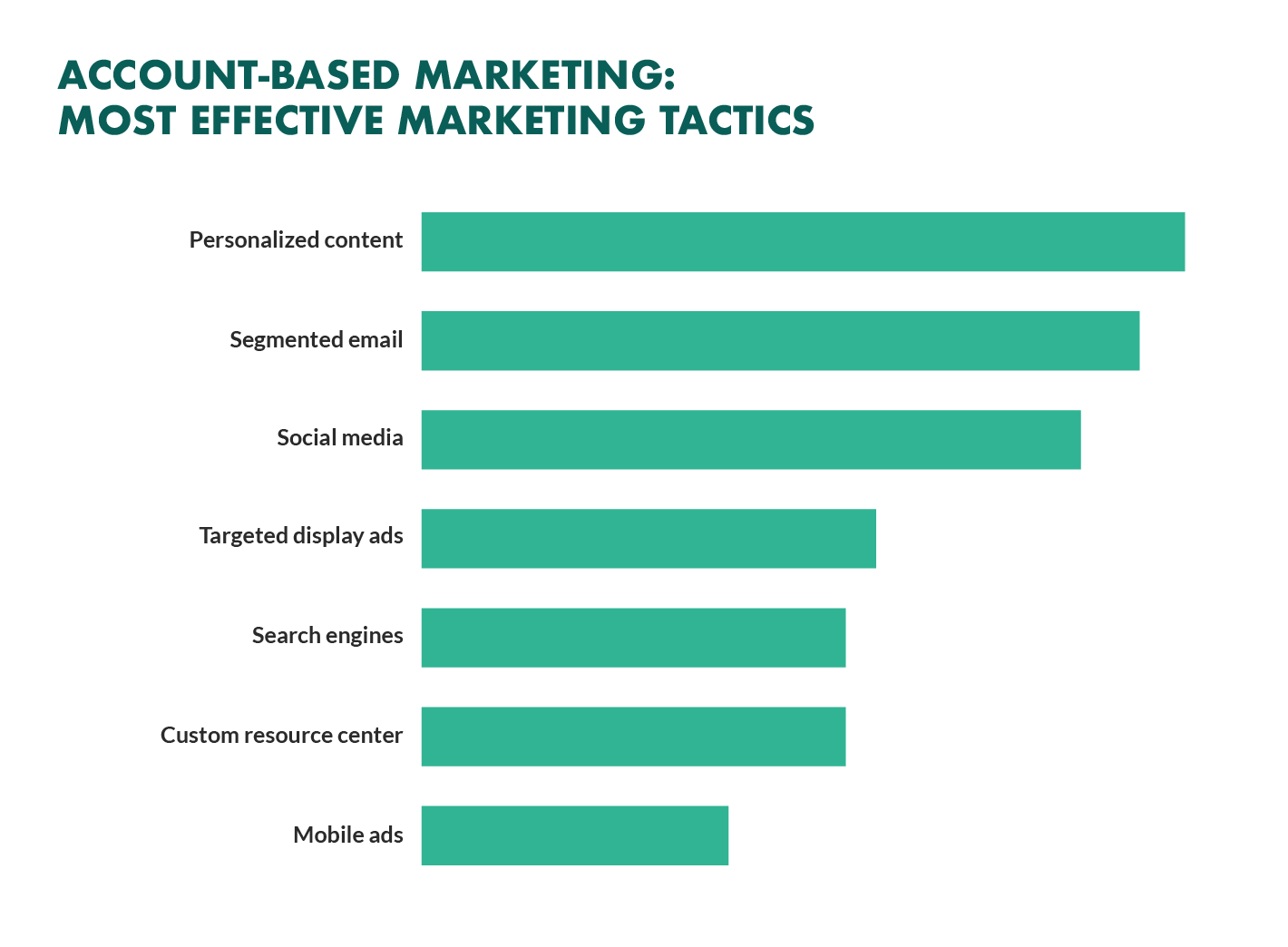 account based marketing most effective tactics